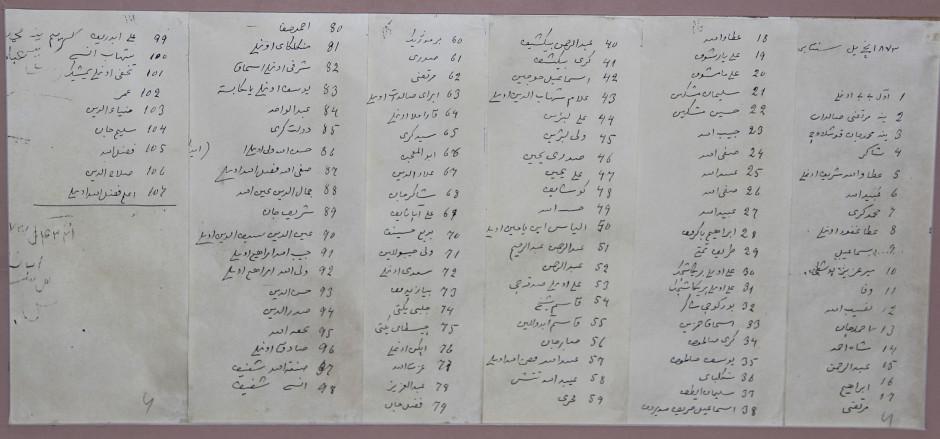 Список учеников школы за 1872, 1873 гг.